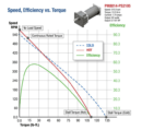 Selecting a Gearmotor in 4 Simple Steps