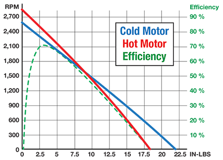 DC Motor Performance Curve