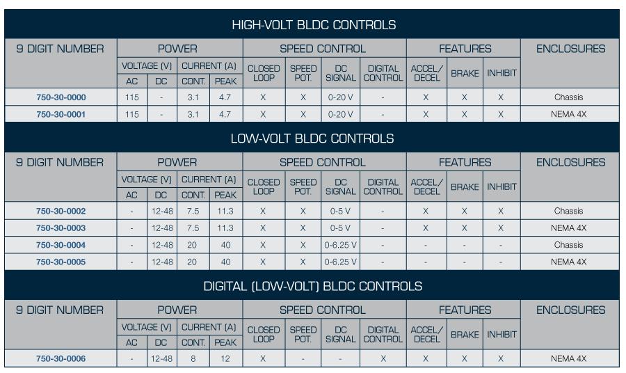 BLDC controls specs