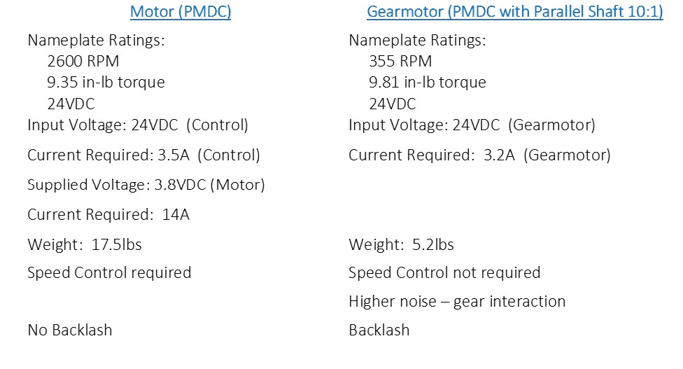 Dc motor selection multiple motors meet your specs blog for Dc gear motor specifications