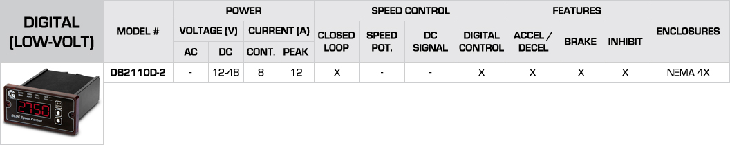 Groschopp-BLDC-Speed-Control_Digital-Specs