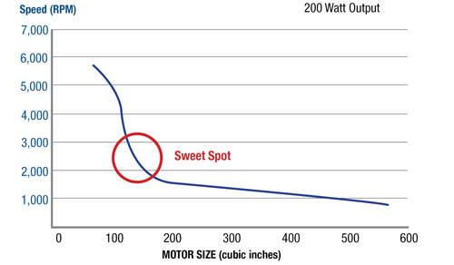 Groschopp Inc. Optimizing Motor Size Versus Motor Speed