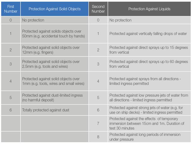 IP Protection chart Groschopp
