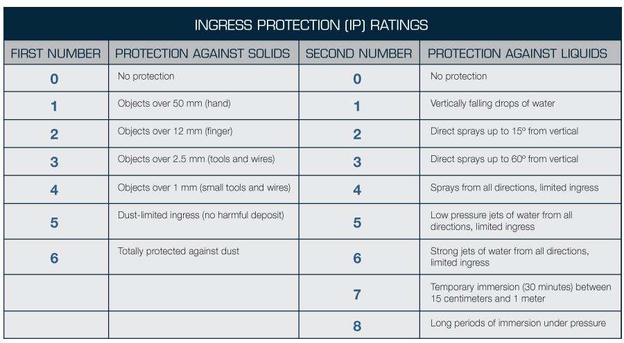 IP Ratings Groschopp