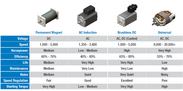 Selecting a gear motor in 4 simple steps groschopp blog for Types of dc motor