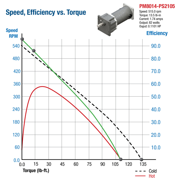 Pm Speed Torque Efficiency Curve on dc electric motors wiring diagrams