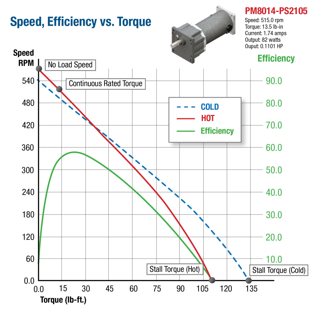 Selecting A Gear Motor In 4 Simple Steps Groschopp Blog Brushless Dc Wiring Diagram Ip65 Rated Stepper Motors Anaheim Pm Speed Torque Efficiency Curve
