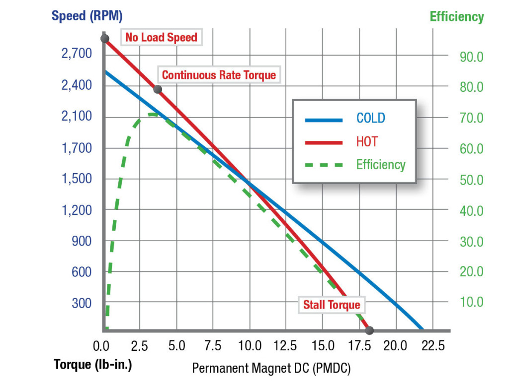 start vs stall torque for dc motors groschopp