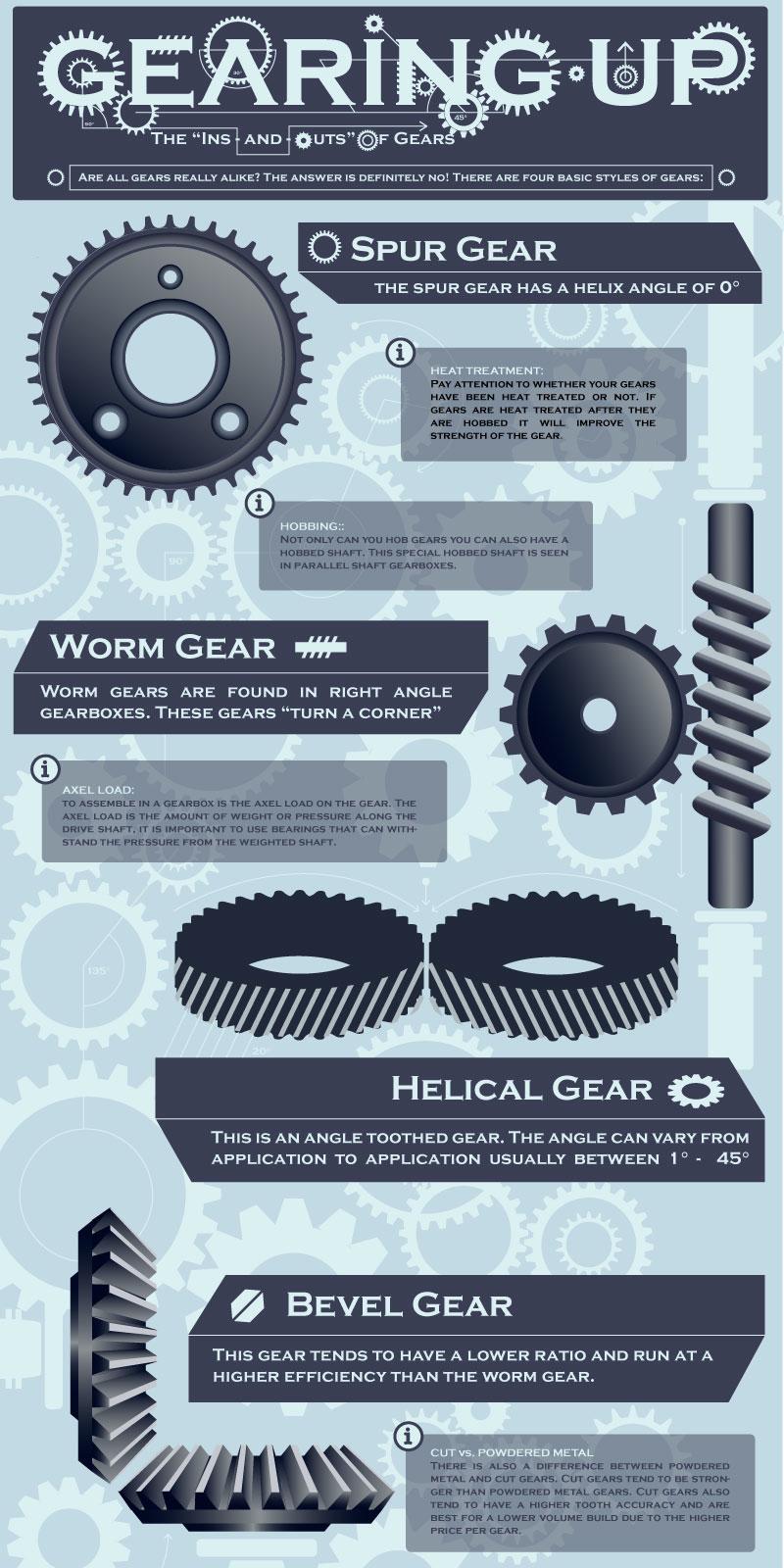 4 Basic Styles of Gears, Motor Tips – Blog | Groschopp