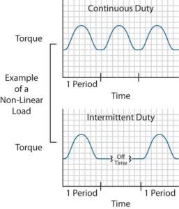 intermittent duty, groschopp, electric-motor, fractional hp motors, hp manufacturer, gear motor