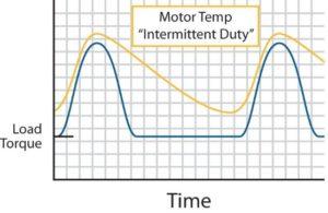 intermittent duty, groschopp, electric motor, fractional hp motors, hp manufacturer, gear motor