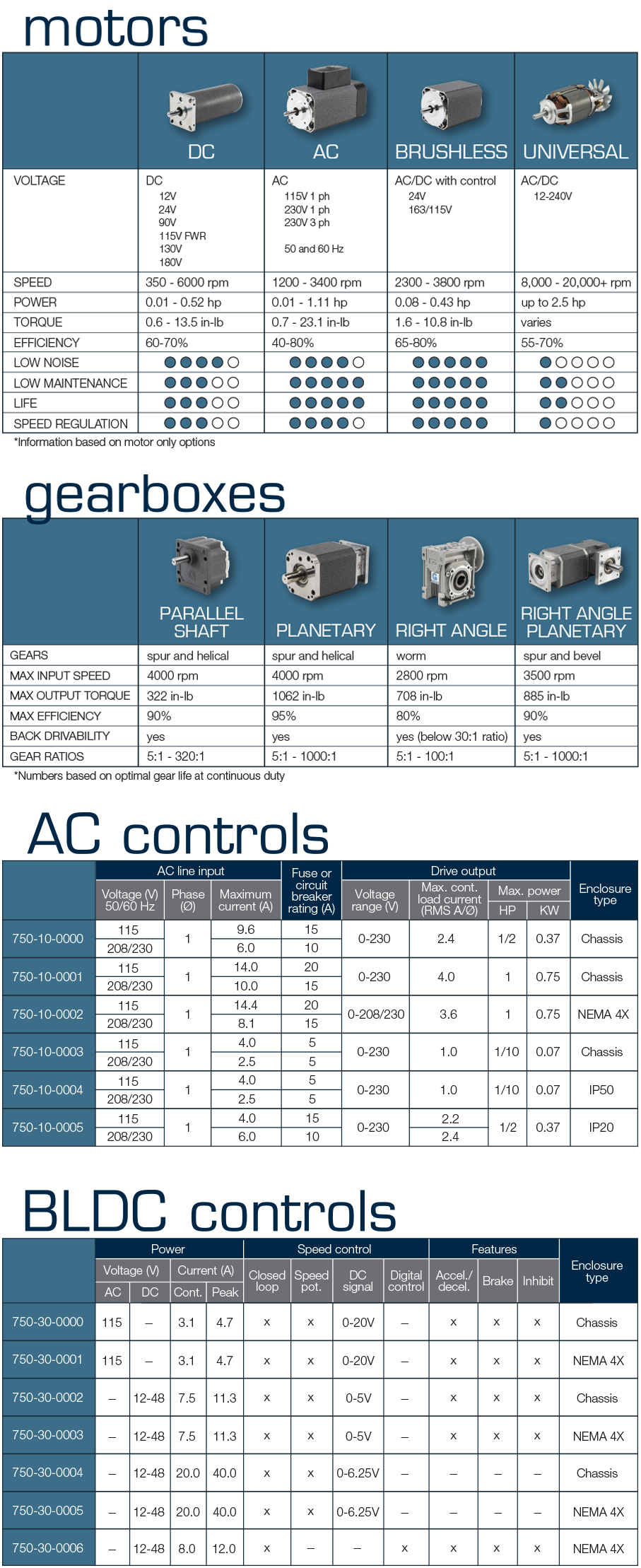 Compare Groschopp's motors, gearbox and control options.