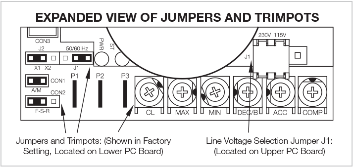 Diagram of Jumpers and Trimpots for AC Motor Control