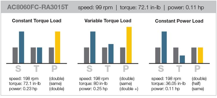 How loads affect motor speed